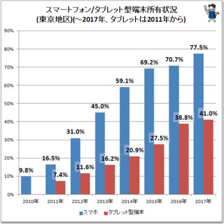 スマホの普及率グラフ
