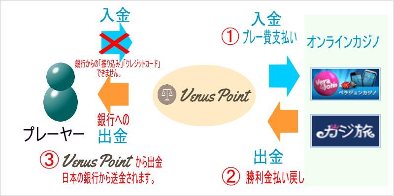 ヴィーナスポイント(VenusPoint)の入出金のイメージ